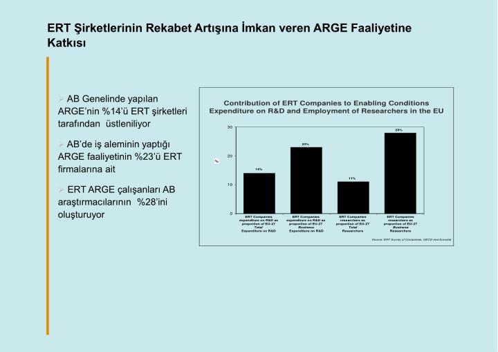 ERT Şirketlerinin Rekabet Artışına İmkan veren ARGE Faaliyetine Katkısı
