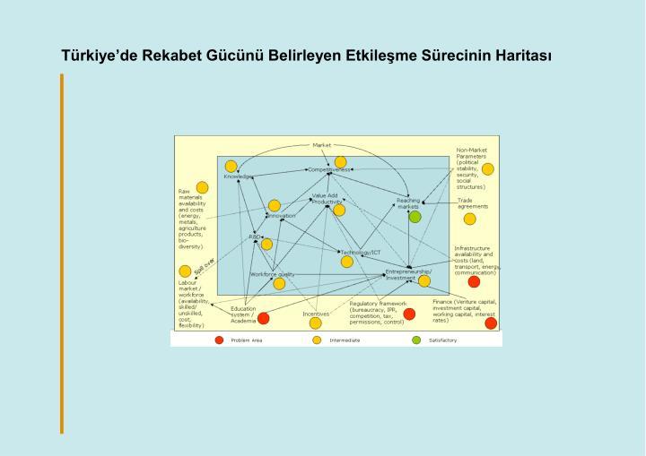 Türkiye'de Rekabet Gücünü Belirleyen Etkileşme Sürecinin Haritası