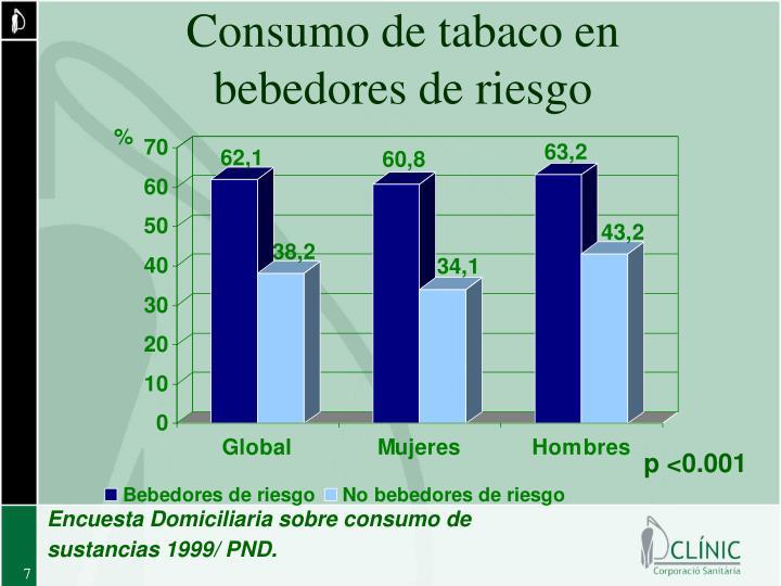 Consumo de tabaco en bebedores de riesgo