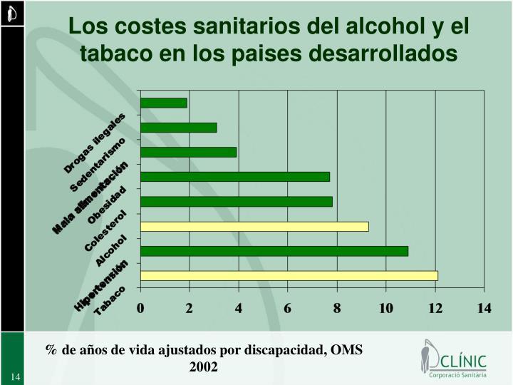 Los costes sanitarios del alcohol y el tabaco en los paises desarrollados