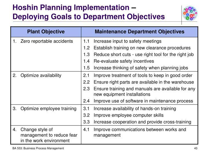 Hoshin Planning Implementation