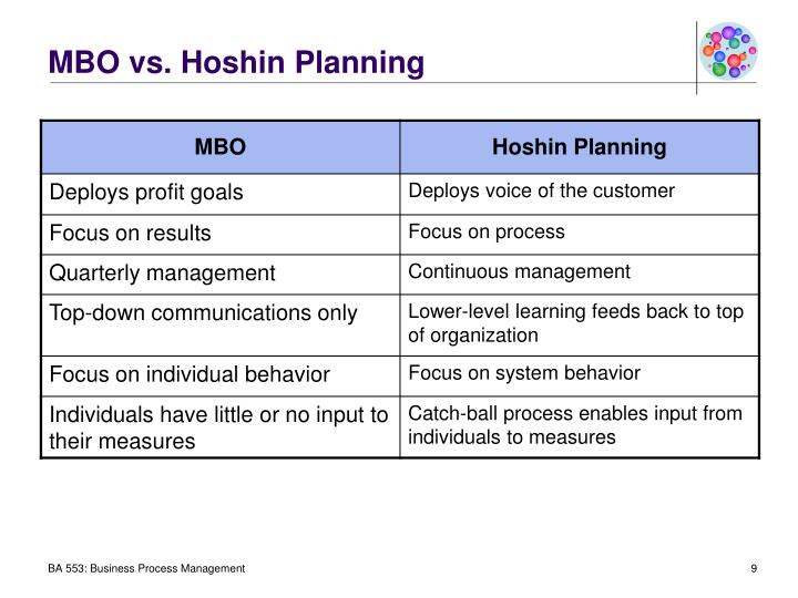 MBO vs. Hoshin Planning