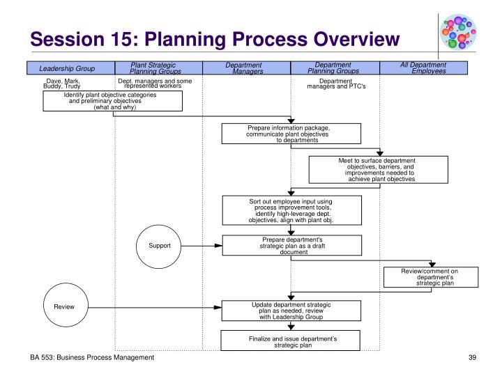 Plant Strategic