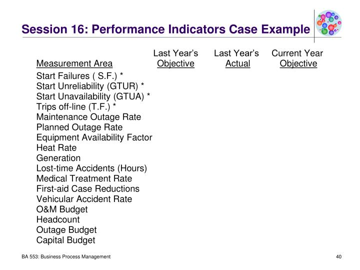 Session 16: Performance Indicators Case Example