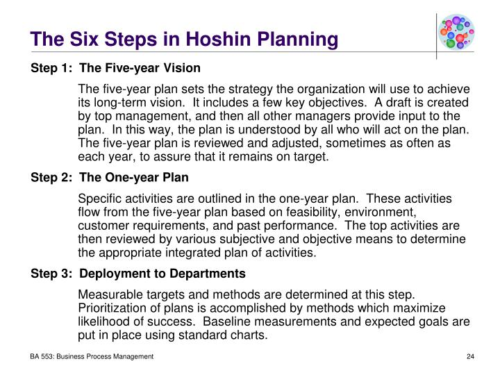 The Six Steps in Hoshin Planning