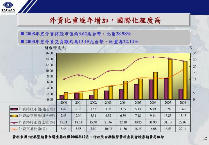 外資比重逐年增加,國際化程度高