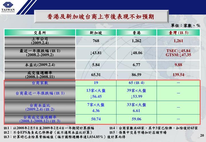 香港及新加坡台商上市後表現不如預期