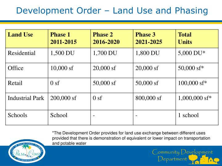 Development Order – Land Use and Phasing