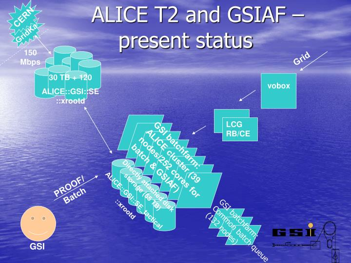 Alice t2 and gsiaf present status