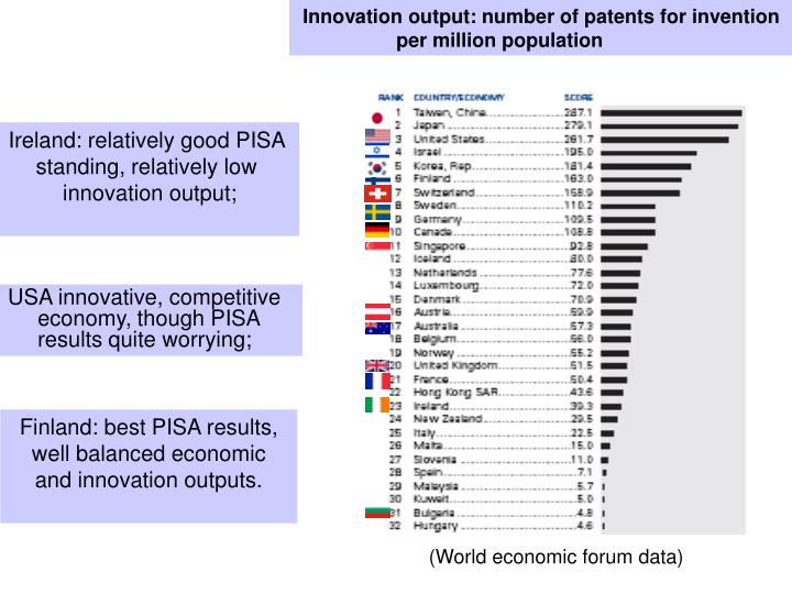 Innovation output: number of patents for invention