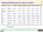 required resources for future studies