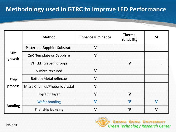 Methodology used in GTRC to Improve LED Performance