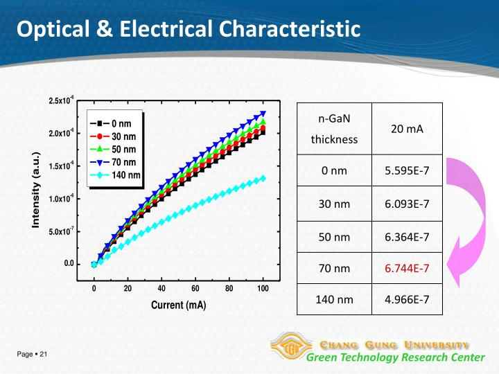 Optical & Electrical Characteristic
