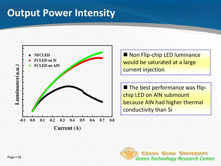 Output Power Intensity