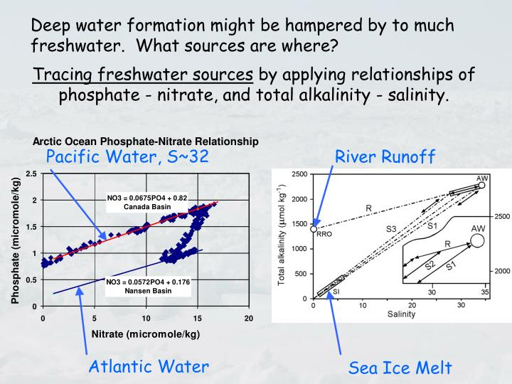 Deep water formation might be hampered by to much freshwater.  What sources are where?