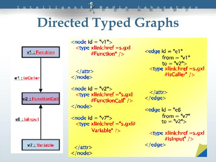 Directed Typed Graphs