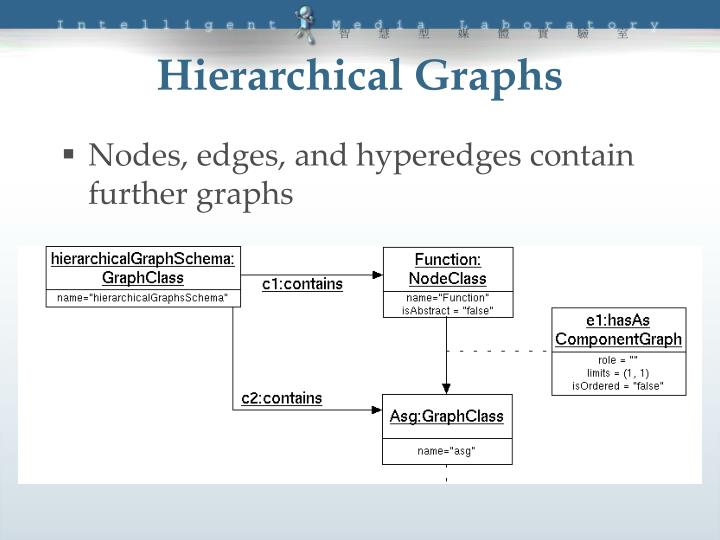 Hierarchical Graphs