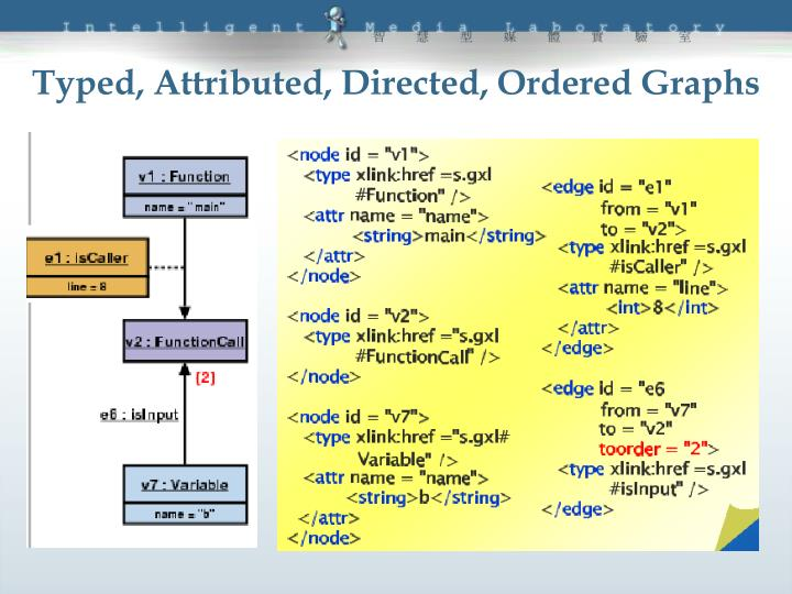 Typed, Attributed, Directed, Ordered Graphs