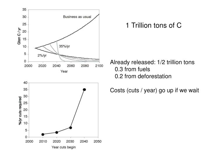 1 Trillion tons of C