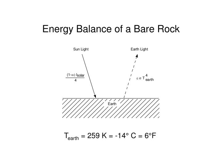 Energy Balance of a Bare Rock