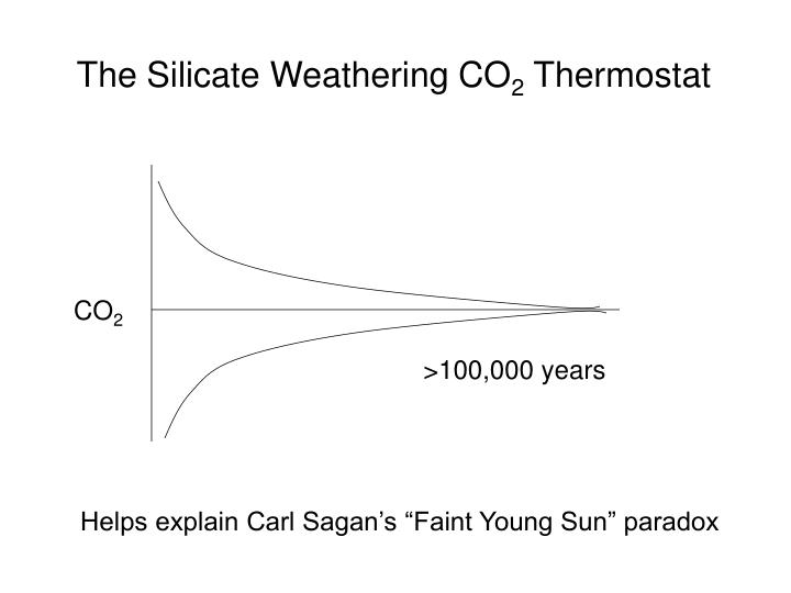 The Silicate Weathering CO