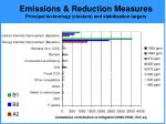 emissions reduction measures principal technology clusters and stabilization targets