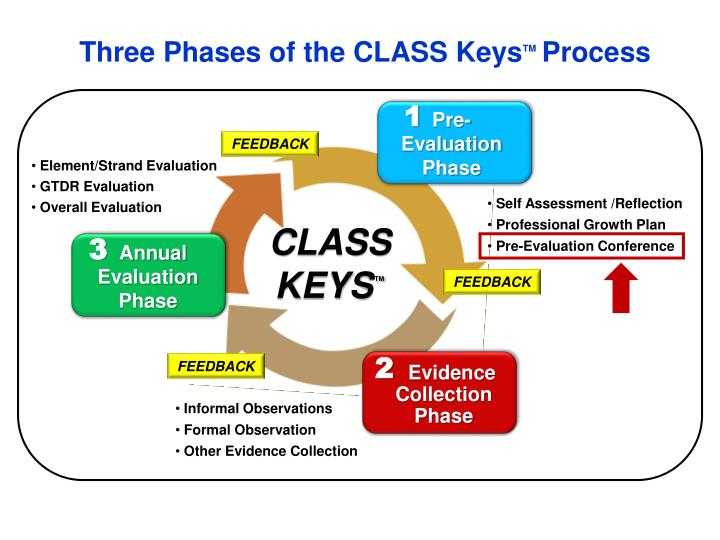 Three Phases of the CLASS Keys