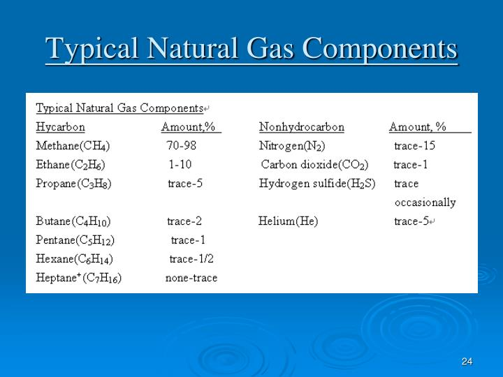 Typical Natural Gas Components