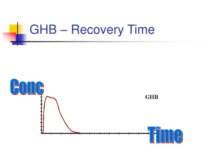 GHB – Recovery Time