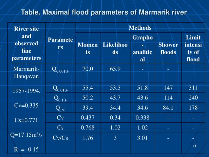 Table. Maximal flood parameters of Marmarik river