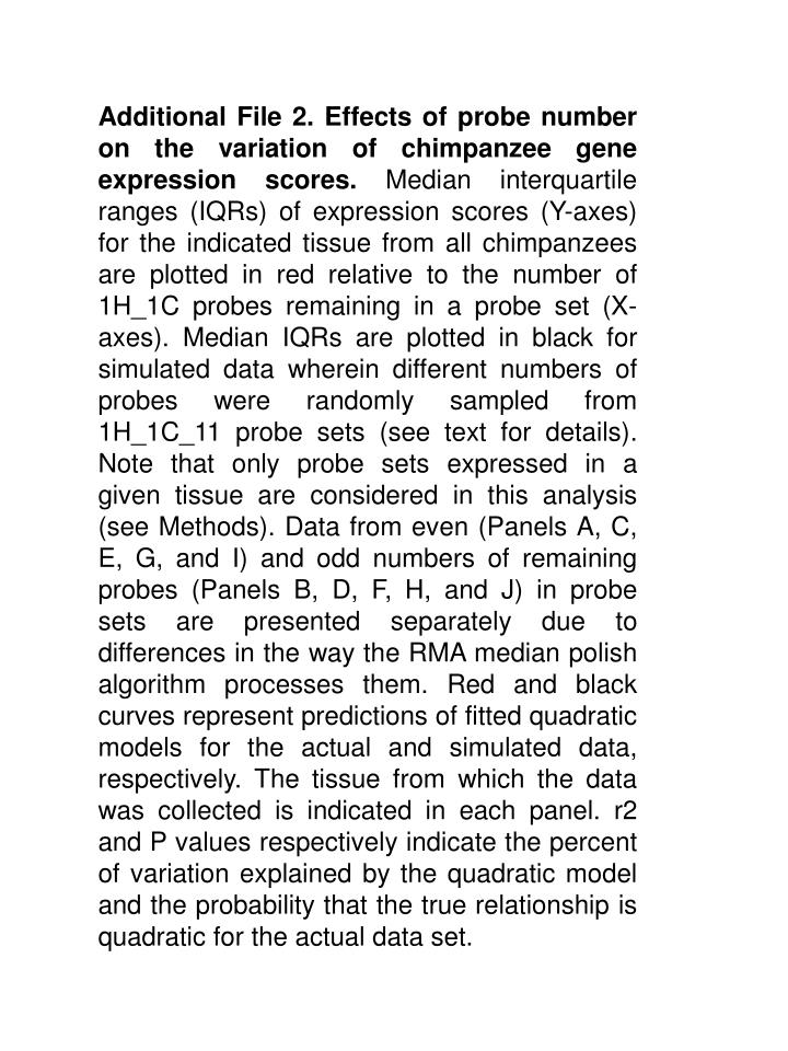 Additional File 2. Effects of probe number on the variation of chimpanzee gene expression scores.
