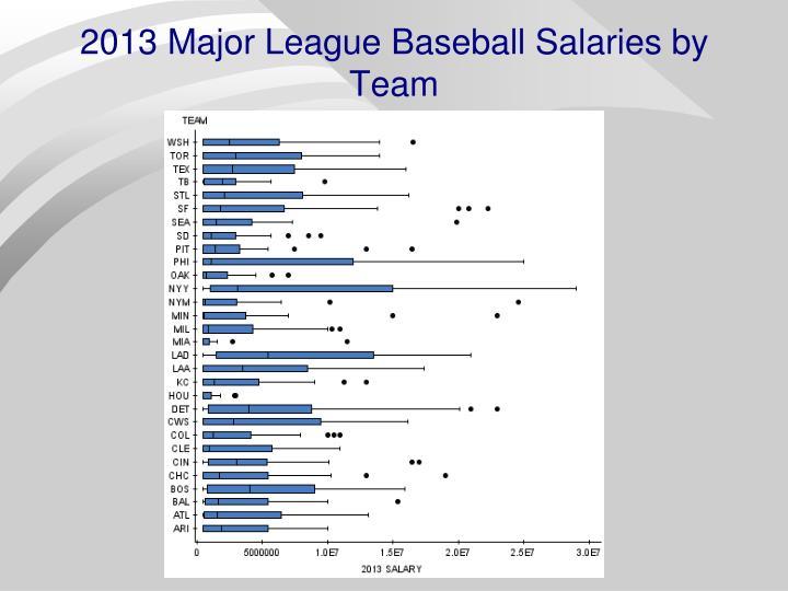 2013 Major League Baseball Salaries by Team