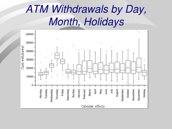 ATM Withdrawals by Day, Month, Holidays