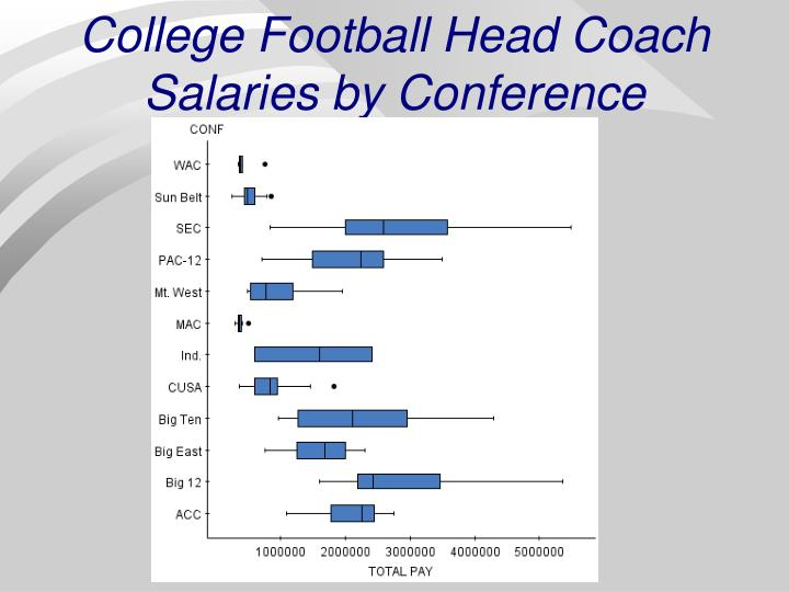 College Football Head Coach Salaries by Conference