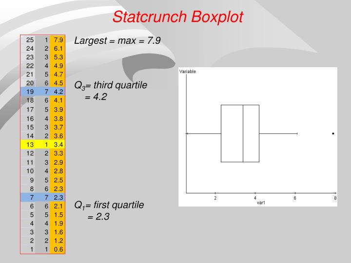 Statcrunch Boxplot