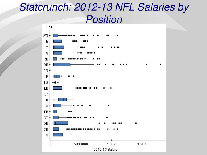 Statcrunch: 2012-13 NFL Salaries by Position