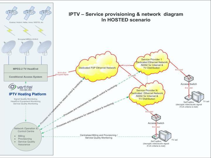 IPTV Hosting Platform