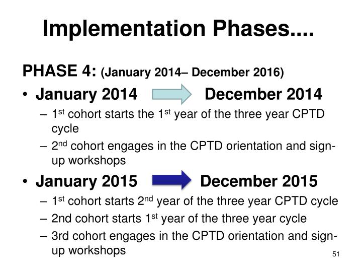 Implementation Phases....