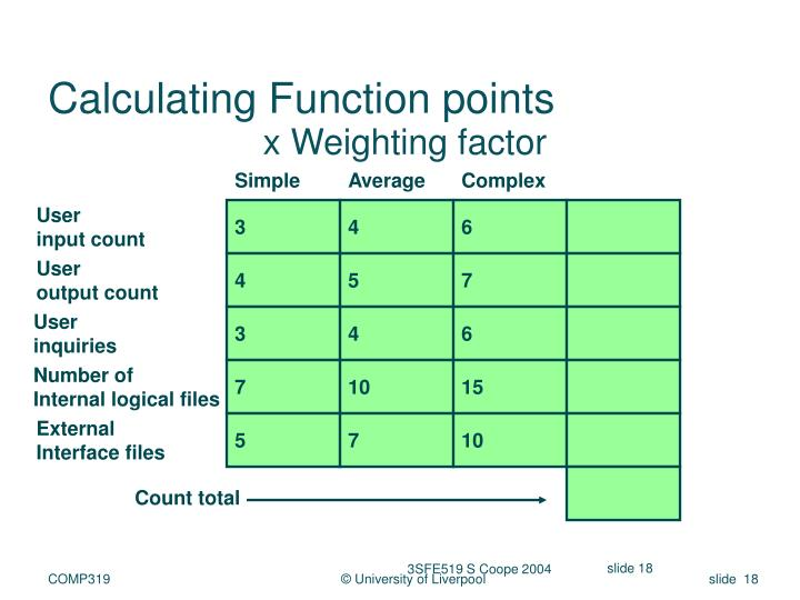 Calculating Function points