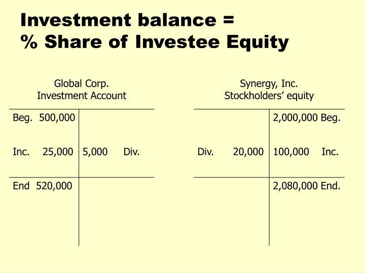 Investment balance =