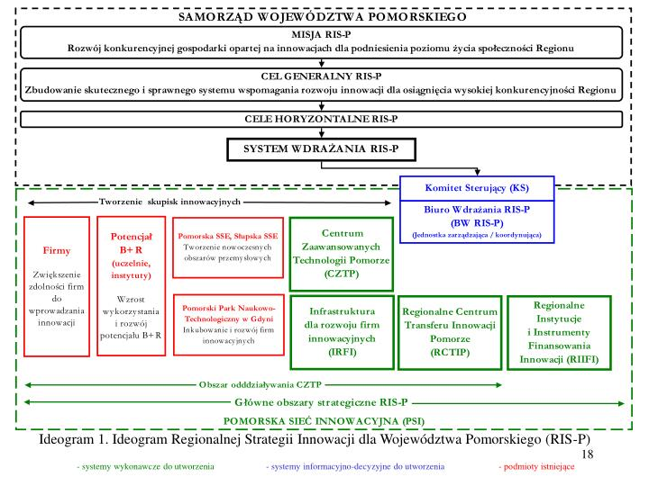 Ideogram 1. Ideogram Regionalnej Strategii Innowacji dla Województwa Pomorskiego (RIS-P)