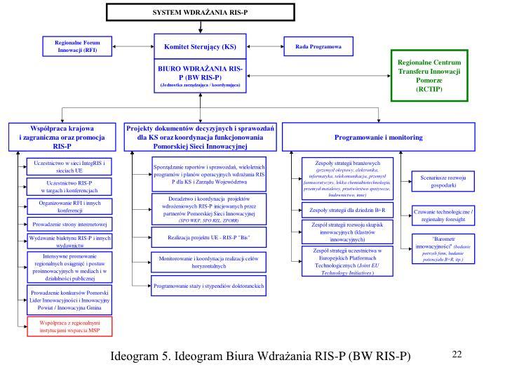 Ideogram 5. Ideogram Biura Wdrażania RIS-P (BW RIS-P)