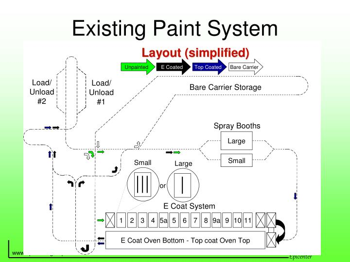 Existing Paint System