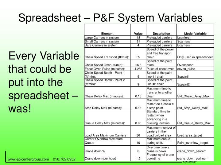 Spreadsheet – P&F System Variables