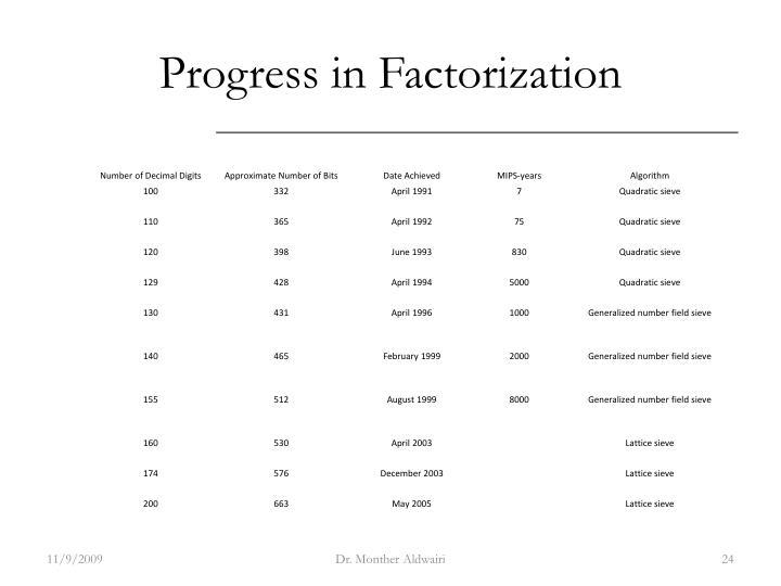 Progress in Factorization