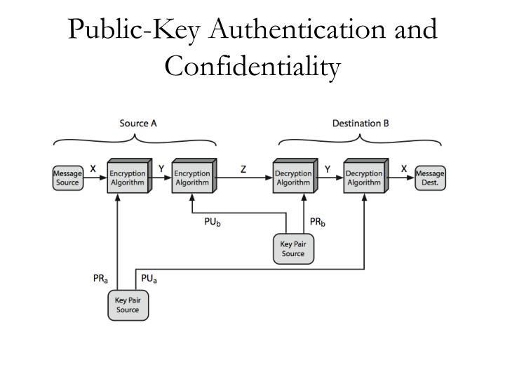 Public-Key Authentication and Confidentiality