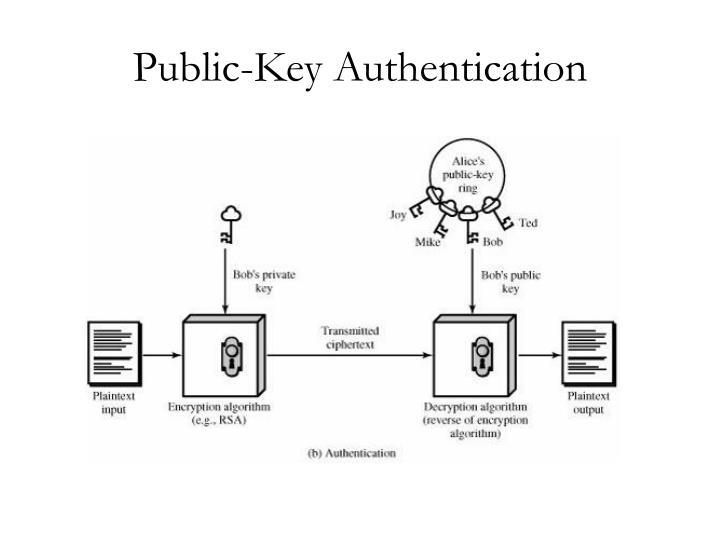 Public-Key Authentication