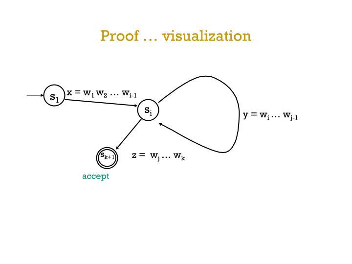 Proof … visualization