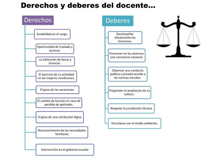 Derechos y deberes del docente…