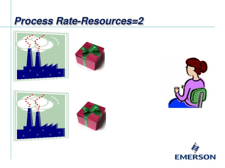 Process Rate-Resources=2